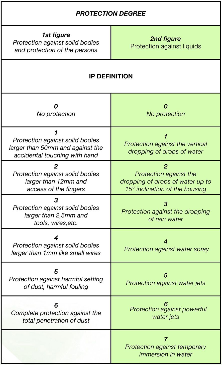 Degree of protection of electrical equipment IP: what means, decoding 19